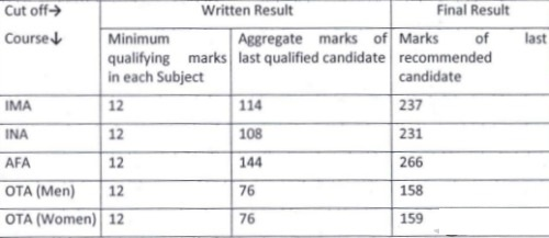 CDS 1 Exam result 2014 and also CDS Cutoff marks 2014 for candidates appeared in UPSC CDS Exam 2014 for Indian Armed Defense Forces. CDS Exam result Date 2014