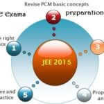 IIT JEE Mains/Advanced Exam 2015,preparation of JEE mains exam 2015,preparation for JEE advanced exam 2015,tips to crack JEE exams 2015,how to clear JEE exams