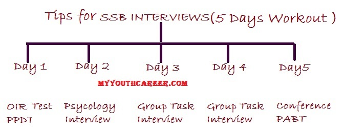 Tips & Tricks for SSB interviews,SSB Interview clearing Tips,tips for Success in SSB interviews,how to clear SSB interviews,SSB personality test crack tricks