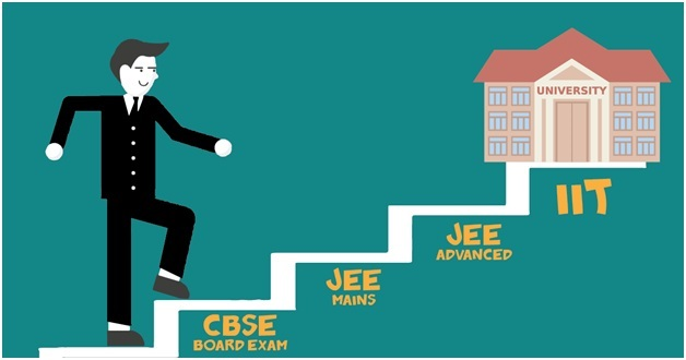 IIT JEE Advance 2018 Syllabus,IIT JEE Advance 2018 Exam dates,JEE Advanced Exam Dates 2018,JEE advanced Exam Syllabus 2018,IIT JEE Exam Advanced Details 2018