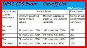 CDS Exam Result 2017, UPSC CDS result 2017, CDS 2 Exam Result 2017, CDS Result 2017