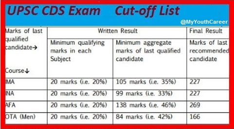 CDS Exam Result 2017, UPSC CDS result 2017, CDS 2 Exam Result 2017, CDS Result 2017