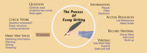 Tips for excellent essay writing, Tips for essay writing, excellent essay writing assignments, online tools for essay writing